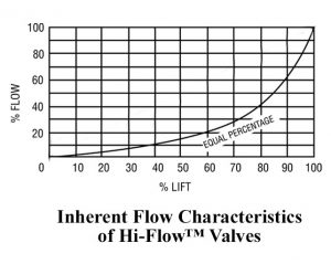 Control valve trim styles and flow characteristics industry an equal percentage valve characteristic is desirable when the time constants are large and the characteristic frequency of the system changes as the load ccuart Choice Image