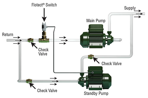 When main pump fails flotect flow switch transfers to