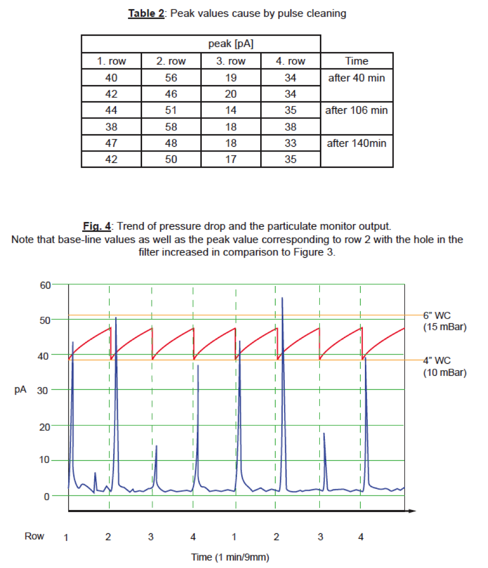 Dwyer instrument particulate monitors correlating picoamp 33 tests with 4mm hole in one filter the base line value increased further to an average of 18 pa with peak values between 16pa and geenschuldenfo Choice Image