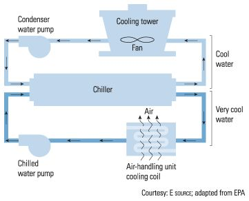 Figure 9.2: Typical water-cooled chiller system