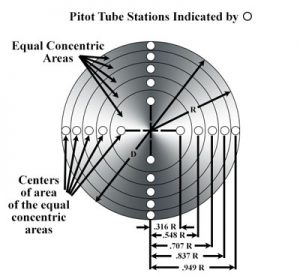 Duct Traversing for Average Air Velocity and Air Volume | Industry