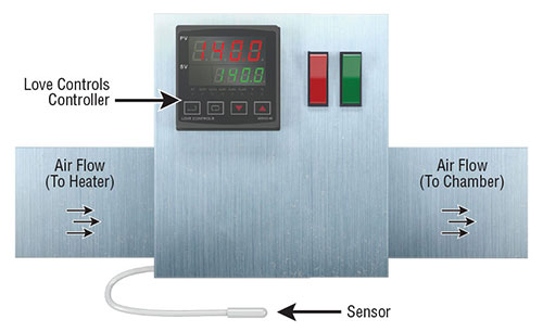 Controllers Used within Heater Controllers | Dwyer Instruments