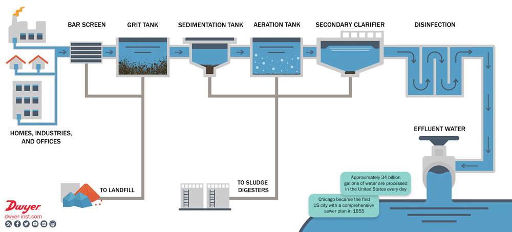 What is Wastewater, and How is it Treated?   Industry
