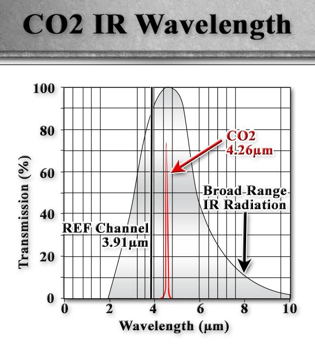 Co2 Transmitters Features And Benefits Industry